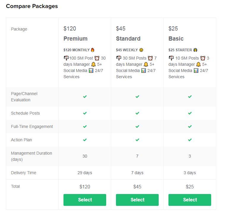 So sánh giá gig trên fiverr