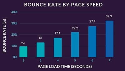 tỉ lê bounce rate ảnh hưởng đến tốc độ website